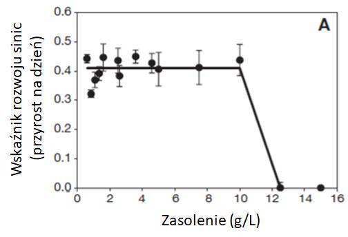 wykres tempa rozwoju sinicy Microcystis aeruginosa w zależności od poziomu zasolenia
